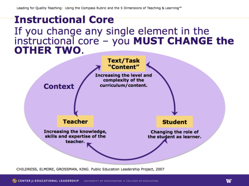 instructional core